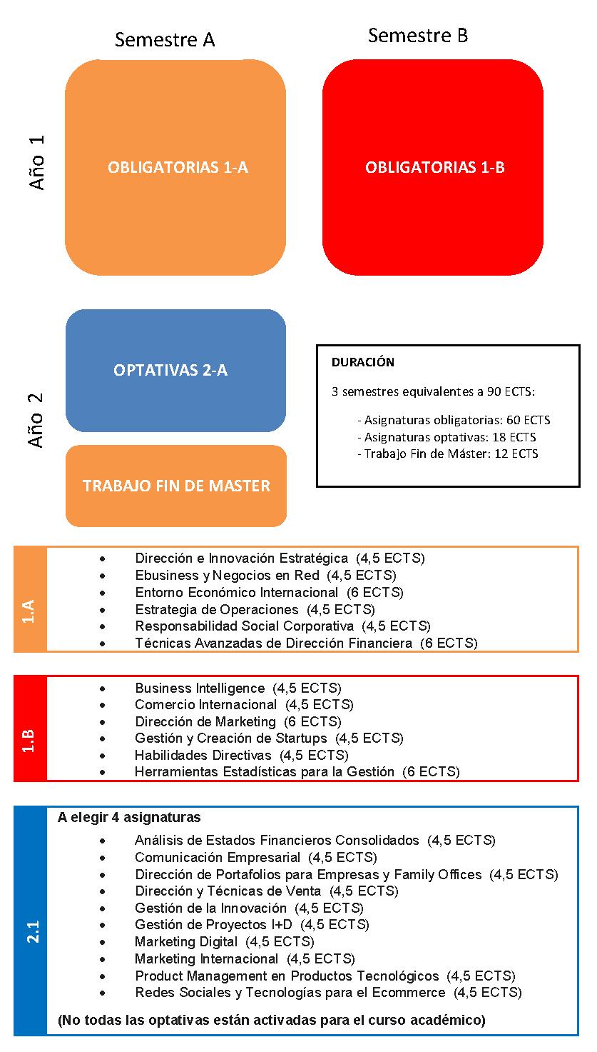 Plan de estudios MBA UPV